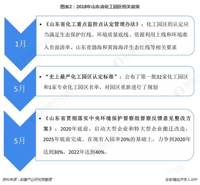 图表2:2018年山东省化工园区相关政策