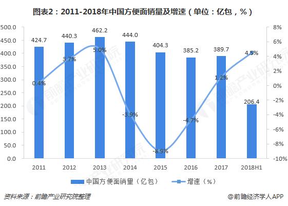 图表2:2011-2018年中国方便面销量及增速(单位:亿包,%)