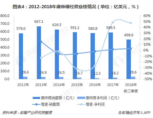 图表4:2012-2018年康师傅经营业绩情况(单位:亿美元,%)