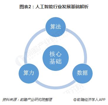 图表2:人工智能行业发展基础解析