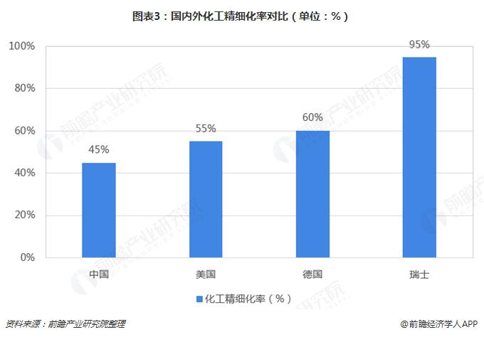 图表3:国内外化工精细化率对比(单位:%)