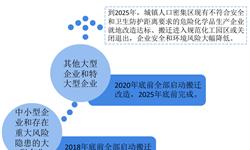 2018年化工园区行业市场概况与发展前景—?;钒踩侍馊找嫱幌?,各地出台政策推进规范化【组图】