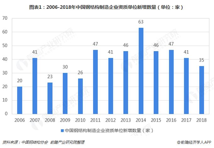 图表1:2006-2018年中国钢结构制造企业资质单位新增数量(单位:家)