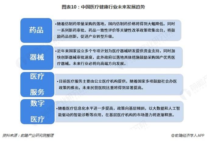 图表10:中国医疗健康行业未来发展趋势