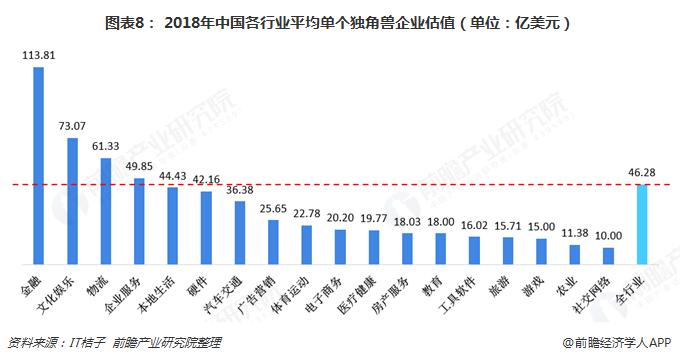 图表8: 2018年中国各行业平均单个独角兽企业估值(单位:亿美元)