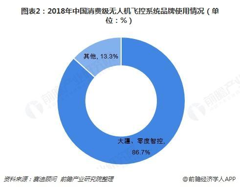 图表2:2018年中国消费级无人机飞控系统品牌使用情况(单位:%)