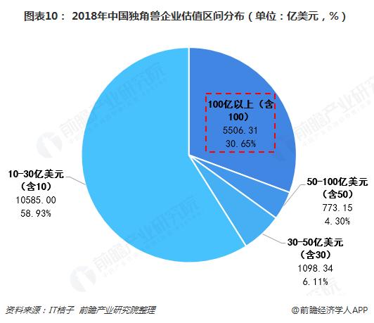 图表10: 2018年中国独角兽企业估值区间分布(单位:亿美元,%)