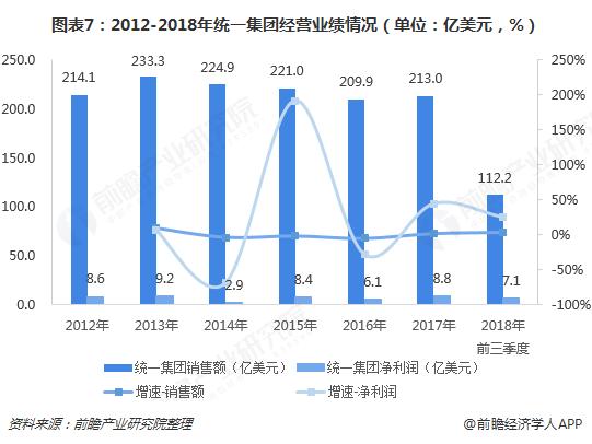 图表7:2012-2018年统一集团经营业绩情况(单位:亿美元,%)