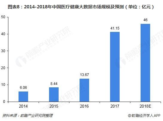 图表8:2014-2018年中国医疗健康大数据市场规模及预测(单位:亿元)