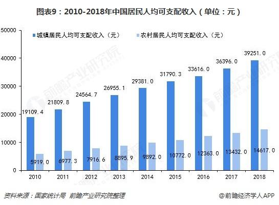 图表9:2010-2018年中国居民人均可支配收入(单位:元)