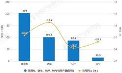 2018年全年中国乘用车<em>产销量</em>分析 双双均突破2200万辆