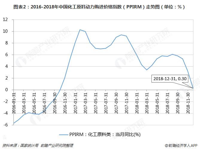 图表2:2016-2018年中国化工原料动力购进价格指数(PPIRM)走势图(单位:%)