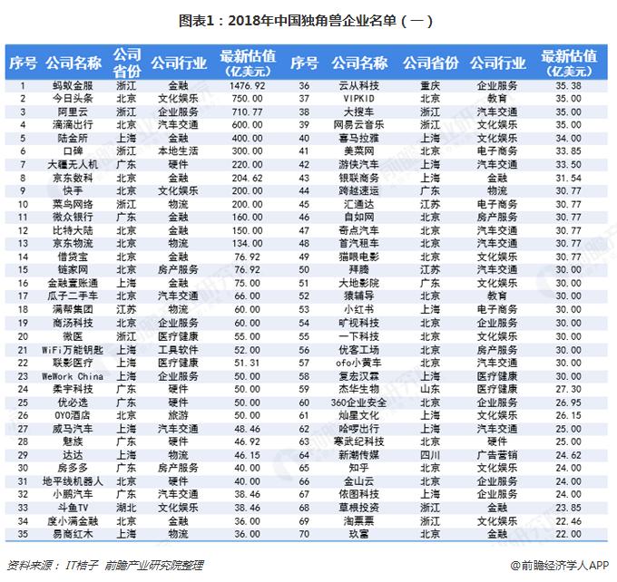 图表1:2018年中国独角兽企业名单(一)