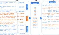 预见2019:《2019年中国OLED产业全景图谱》(附市场规模、竞争格局、发展前景)