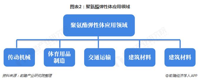 图表2:聚氨酯弹性体应用领域