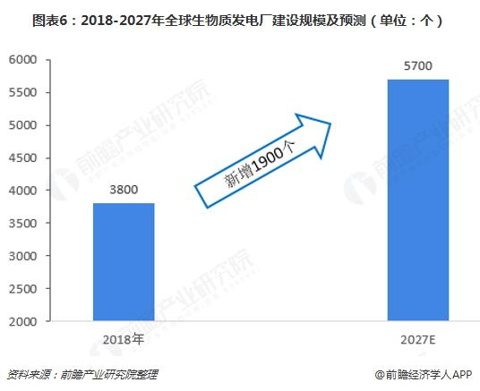 图表6:2018-2027年全球生物质发电厂建设规模及预测(单位:个)
