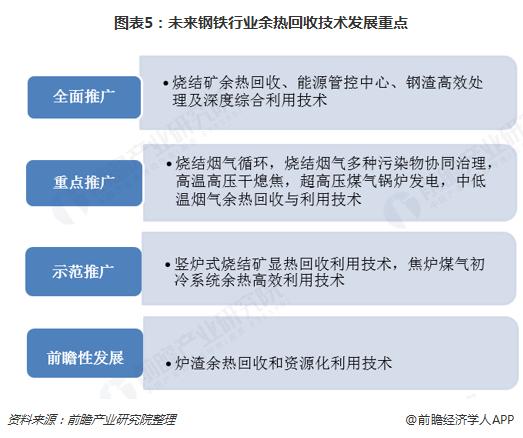 图表5:未来钢铁行业余热回收技术发展重点