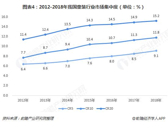 图表4:2012-2018年我国童装行业市场集中度(单位:%)