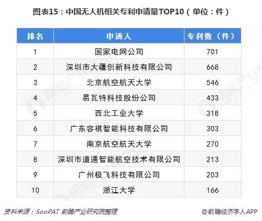 图表15:中国无人机相关专利申请量TOP10(单位:件)