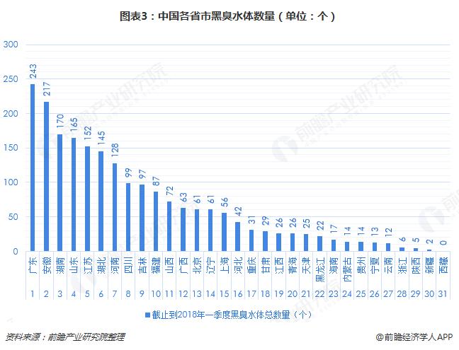 图表3:中国各省市黑臭水体数量(单位:个)