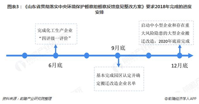 图表3:《山东省贯彻落实中央环境保护督察组督察反馈意见整改方案》要求2018年完成的进度安排