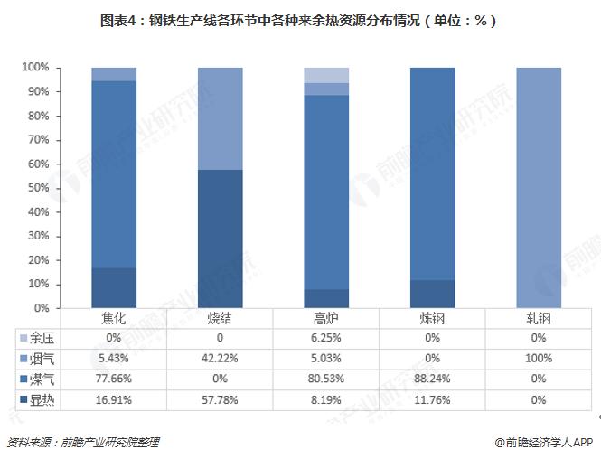 图表4:钢铁生产线各环节中各种来余热资源分布情况(单位:%)