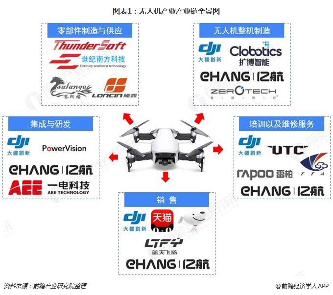 图表1:无人机产业产业链全景图