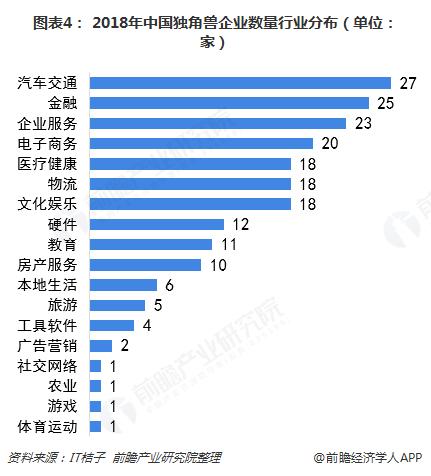 图表4: 2018年中国独角兽企业数量行业分布(单位:家)