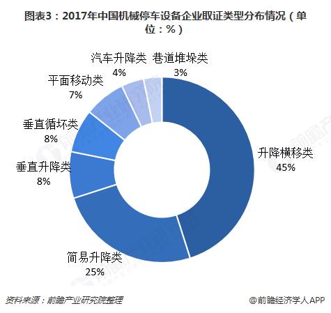 图表3:2017年中国机械停车设备企业取证类型分布情况(单位:%)