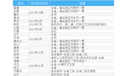 2018年中国医药流通行业市场现状与发展前景分析 行业景气度回升在即【组图】