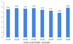 2018年中国钢铁<em>余热</em><em>发电</em>市场现状与发展趋势分析 行业将进入快速发展期【组图】
