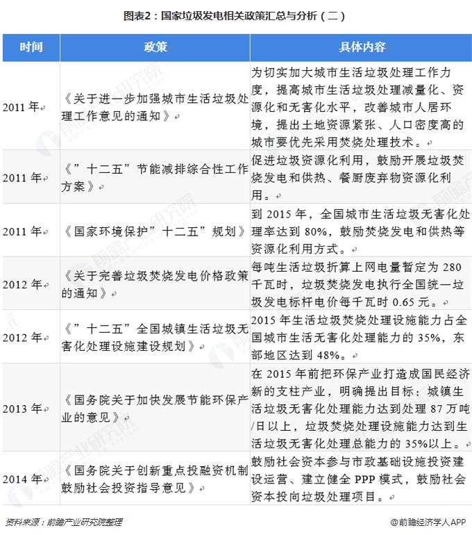 图表2:国家垃圾发电相关政策汇总与分析(二)