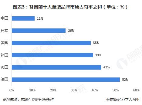 图表3:各国前十大童装品牌市场占有率之和(单位:%)