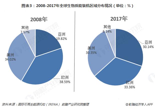 图表3:2008-2017年全球生物质能装机区域分布情况(单位:%)