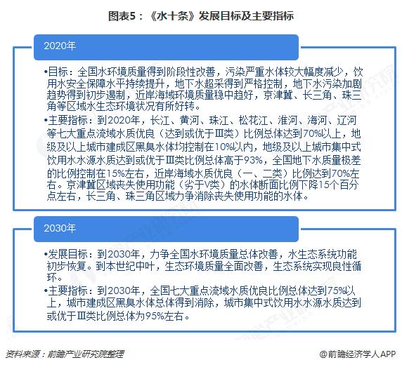 图表5:《水十条》发展目标及主要指标