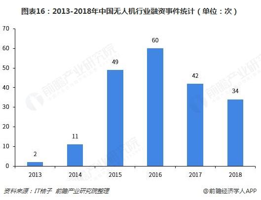 图表16:2013-2018年中国无人机行业融资事件统计(单位:次)
