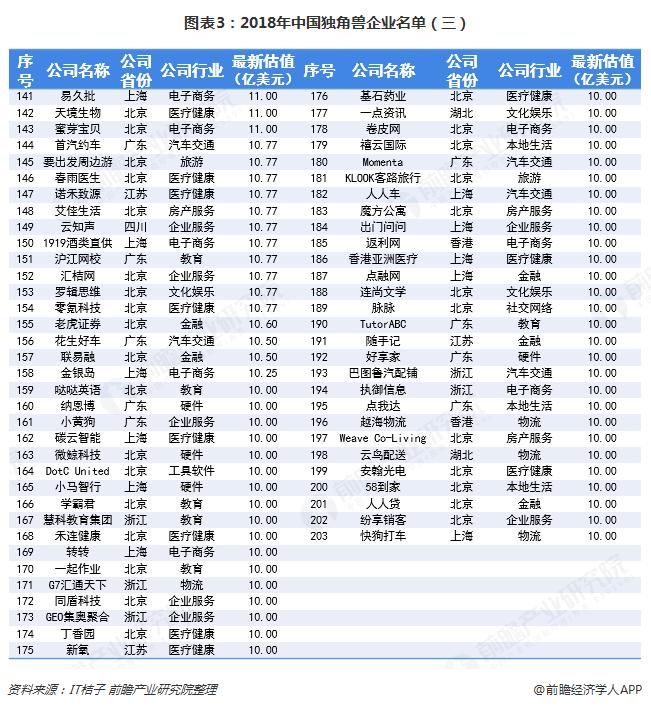 图表3:2018年中国独角兽企业名单(三)