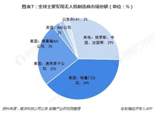 图表7:全球主要军用无人机制造商市场份额(单位:%)