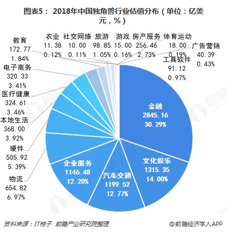 图表5: 2018年中国独角兽行业估值分布(单位:亿美元,%)