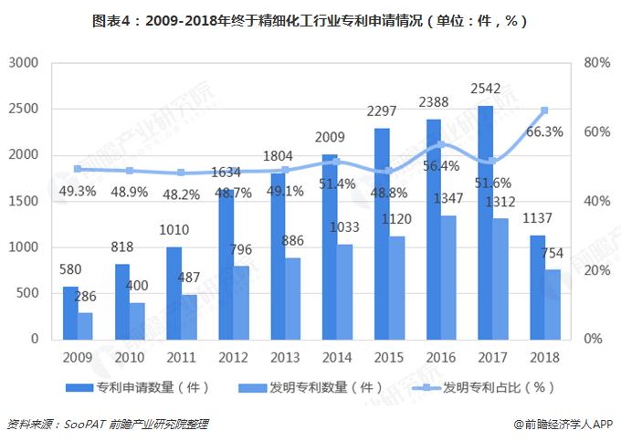 图表4:2009-2018年终于精细化工行业专利申请情况(单位:件,%)