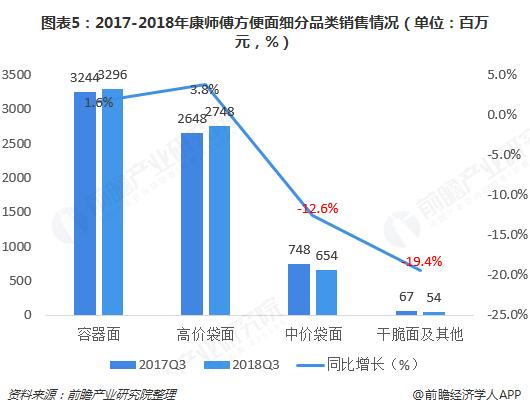 图表5:2017-2018年康师傅方便面细分品类销售情况(单位:百万元,%)