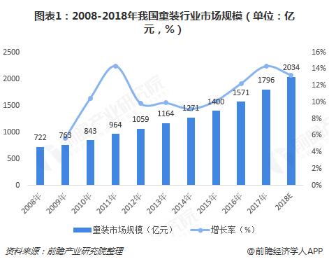 图表1:2008-2018年我国童装行业市场规模(单位:亿元,%)