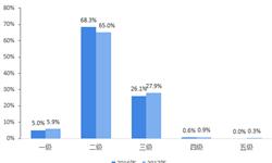 2018年中国噪声与振动控制行业发展现状与市场趋势分析 中国声环境形势严峻【组图】