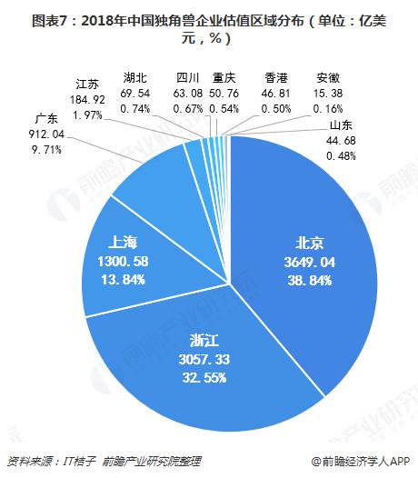 图表7:2018年中国独角兽企业估值区域分布(单位:亿美元,%)
