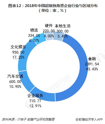 图表12:2018年中国超级独角兽企业行业与区域分布(单位:家,%)