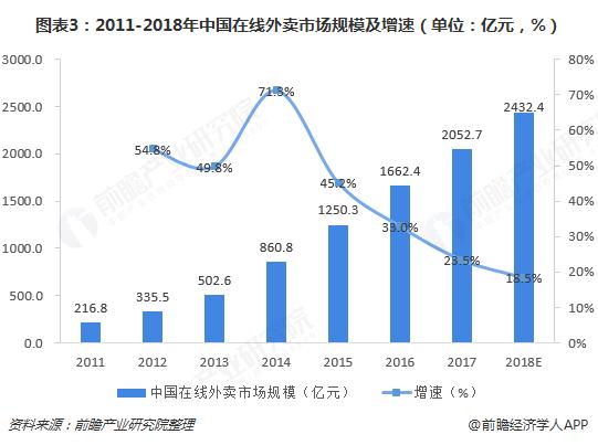 图表3:2011-2018年中国在线外卖市场规模及增速(单位:亿元,%)