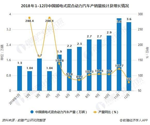 2018年1-12月中国插电式混合动力汽车产销量统计及增长情况