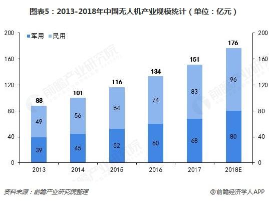 图表5:2013-2018年中国无人机产业规模统计(单位:亿元)
