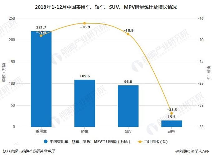 2018年1-12月中国乘用车、轿车、SUV、MPV销量统计及增长情况