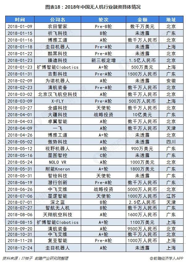 图表18:2018年中国无人机行业融资具体情况